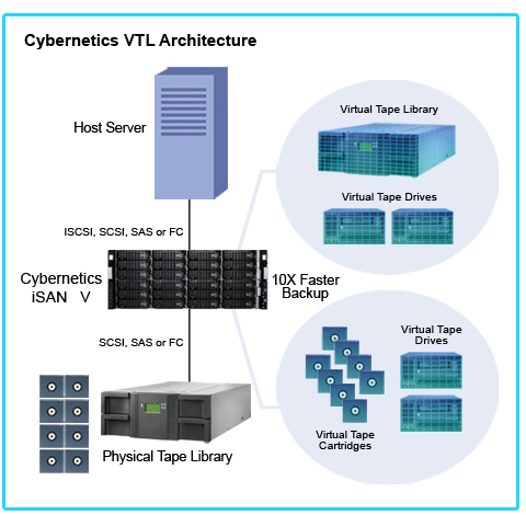 Cybernetics Virtual Tape Library ( VTL ) Architecture